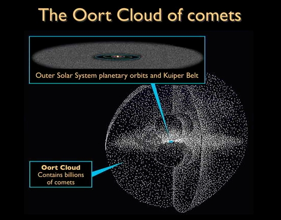 ort cloud gas giant - photo #28